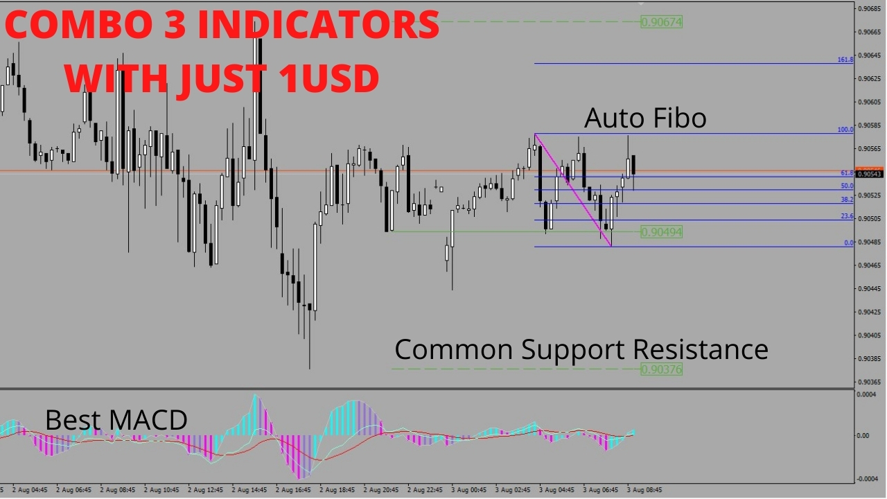 COMBO 3 INDICATORS WITH JUST 1USD