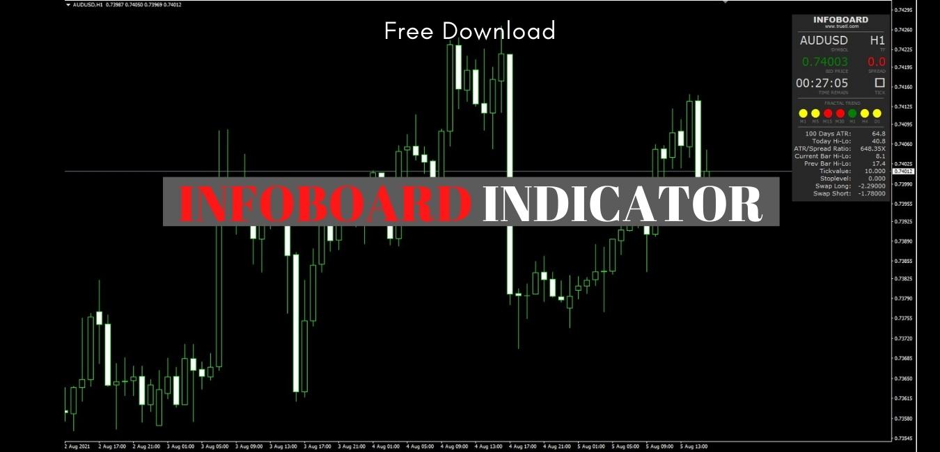 infoboard indicator